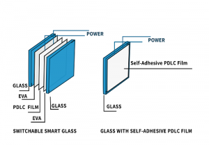 two types of smart glass